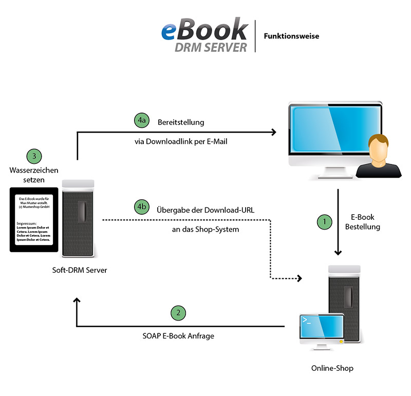 Funktionsweise des eBook-DRM-Servers